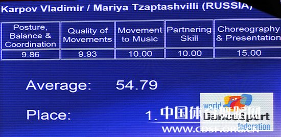 Score of Vladimir and Mariya © cdsf.org.cn