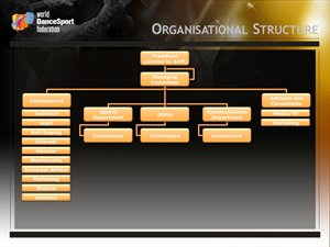 WDSF Organisational Structure